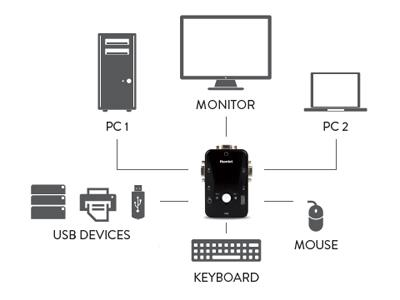 HNKVM3U commutateur écran, clavier et souris Noir