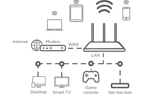 Dual Band Router 750 routeur sans fil Bi-bande (2,4 GHz / 5 GHz) Fast Ethernet Blanc