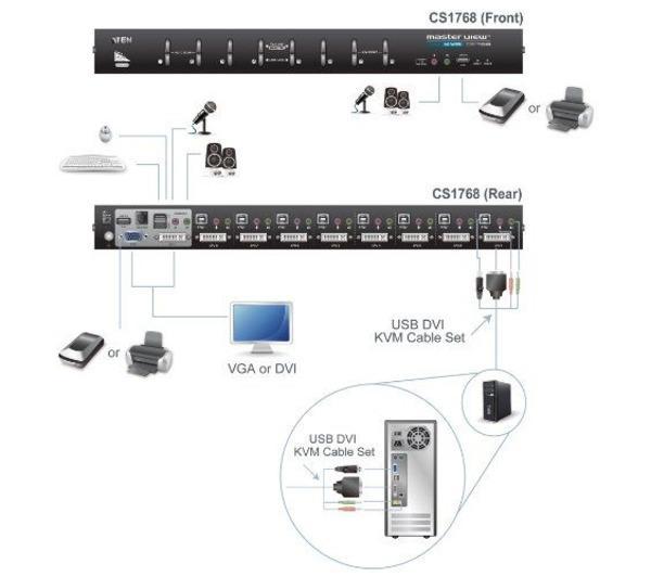 Switch KVM à 8 ports DVI-I USB 2.0